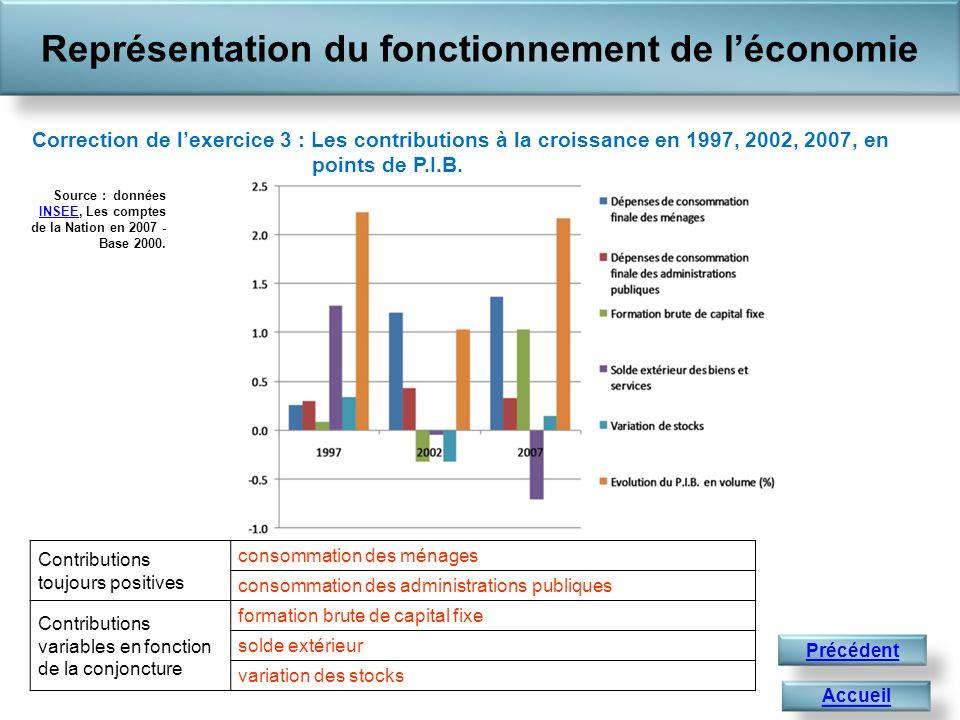 Accueil Précédent Contributions toujours positives consommation des ménages consommation des administrations publiques Contributions variables en fonc