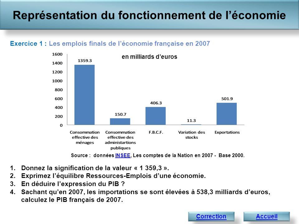 Représentation du fonctionnement de léconomie AccueilCorrection Exercice 1 : Les emplois finals de léconomie française en 2007 1.Donnez la significati