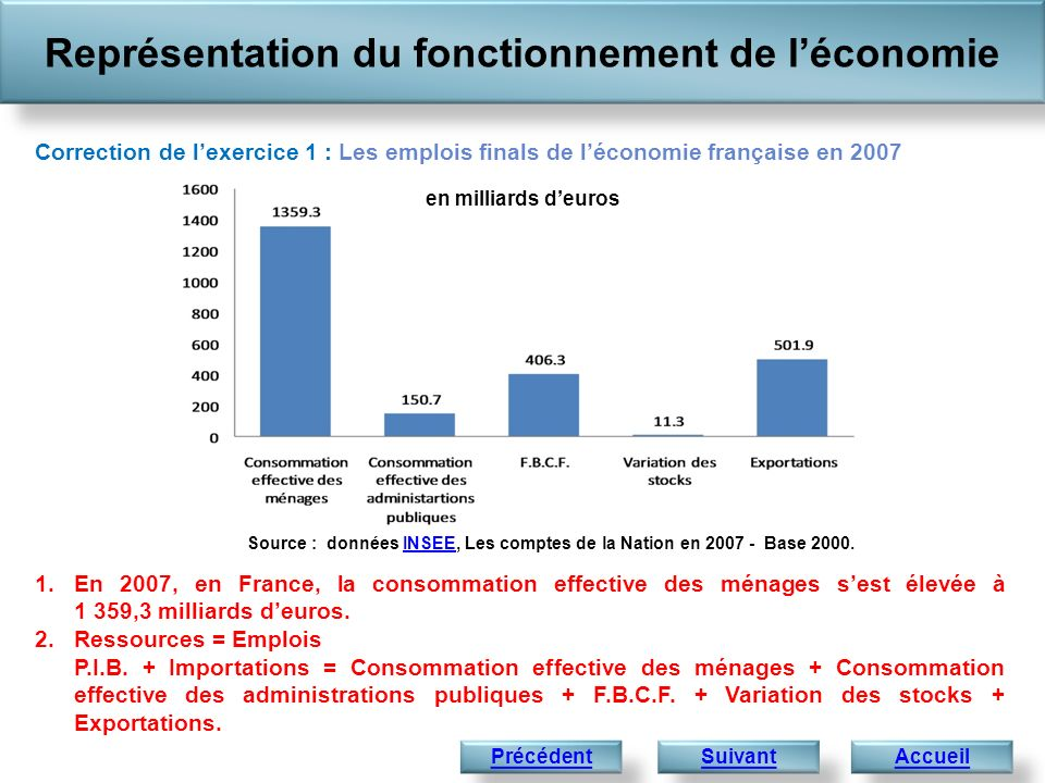 1.En 2007, en France, la consommation effective des ménages sest élevée à 1 359,3 milliards deuros. 2.Ressources = Emplois P.I.B. + Importations = Con