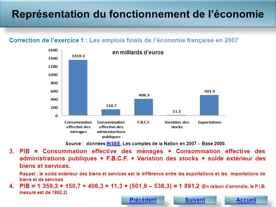 3.PIB = Consommation effective des ménages + Consommation effective des administrations publiques + F.B.C.F. + Variation des stocks + solde extérieur