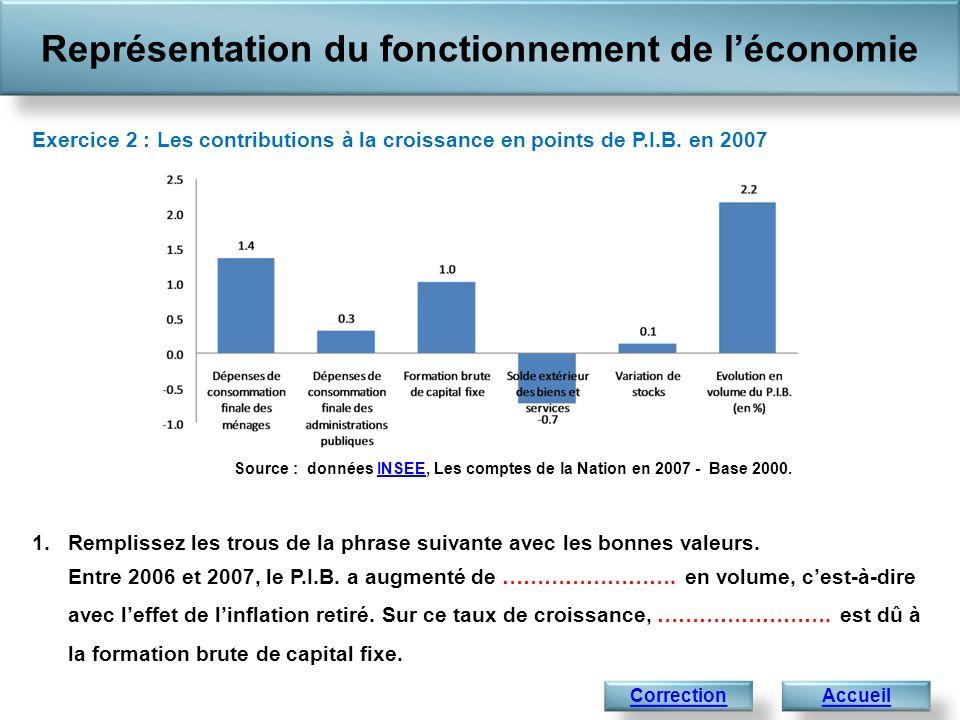 Représentation du fonctionnement de léconomie AccueilCorrection Exercice 2 : Les contributions à la croissance en points de P.I.B. en 2007 1.Remplisse