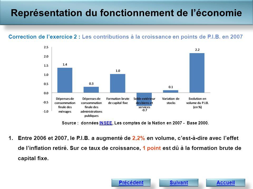Représentation du fonctionnement de léconomie Accueil 1.Entre 2006 et 2007, le P.I.B. a augmenté de 2,2% en volume, cest-à-dire avec leffet de linflat