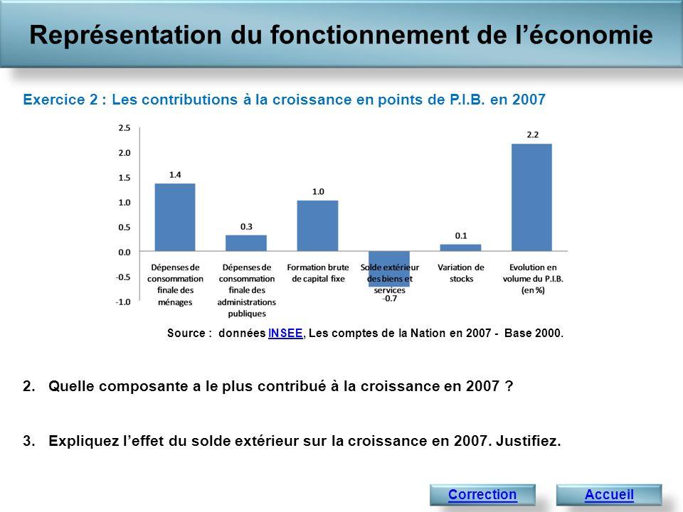 Représentation du fonctionnement de léconomie AccueilCorrection Exercice 2 : Les contributions à la croissance en points de P.I.B. en 2007 2.Quelle co