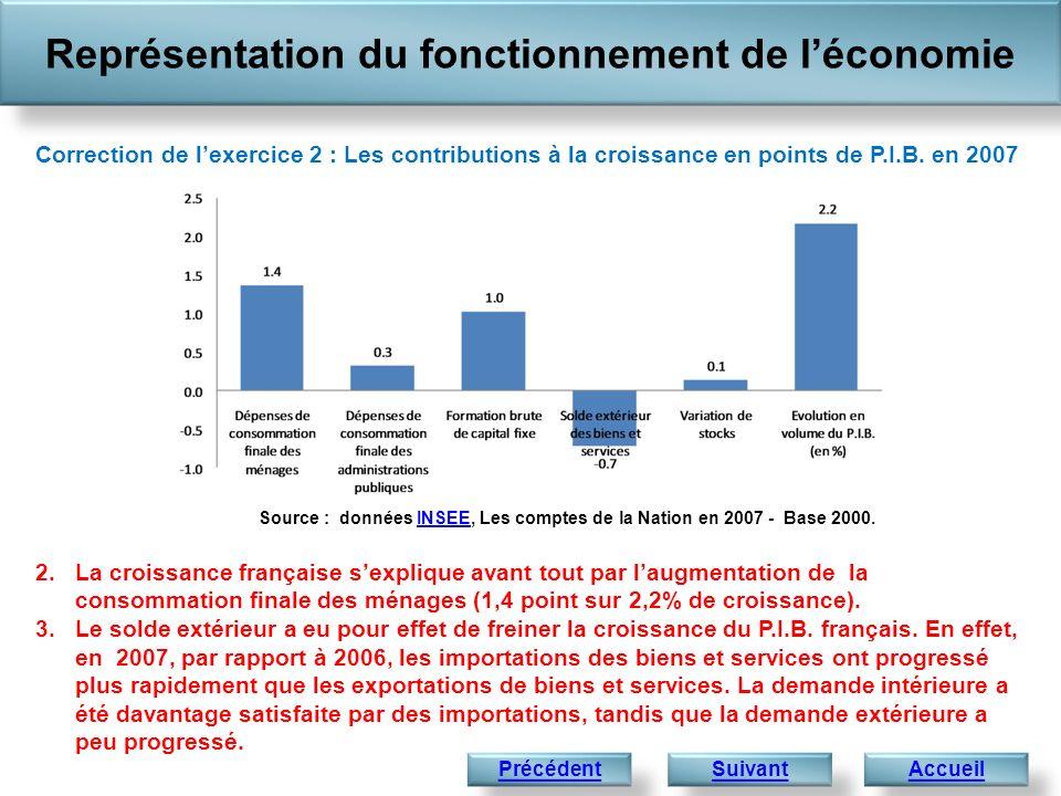 2.La croissance française sexplique avant tout par laugmentation de la consommation finale des ménages (1,4 point sur 2,2% de croissance). 3.Le solde