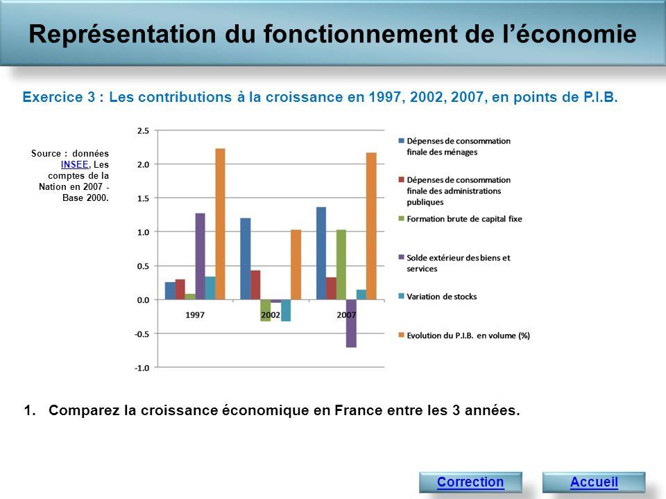 Représentation du fonctionnement de léconomie Accueil 1.En 1997 et 2007, la croissance économique, cest-à-dire laugmentation du P.I.B.