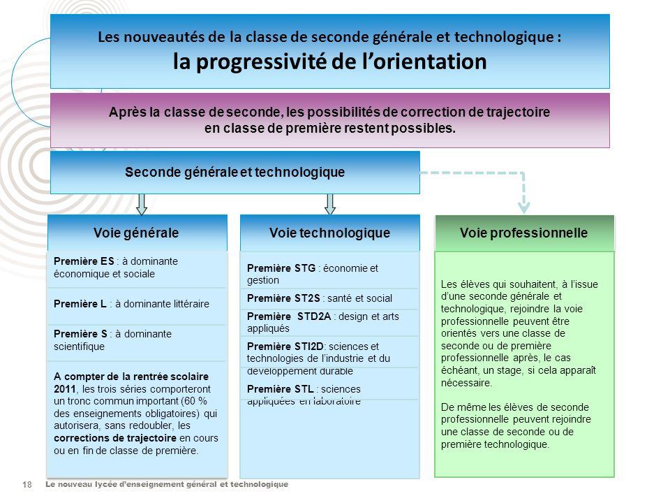 Le nouveau lycée denseignement général et technologique 18 Voie générale Voie professionnelle Voie technologique Première ES : à dominante économique