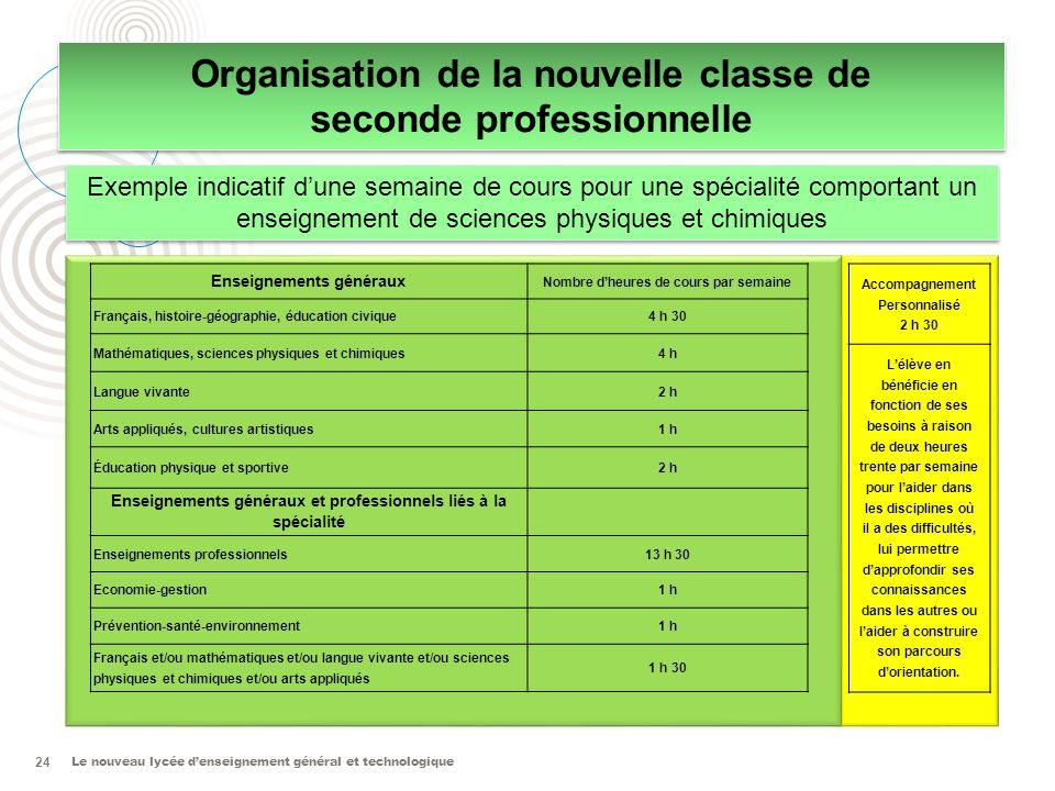 Le nouveau lycée denseignement général et technologique 24 Organisation de la nouvelle classe de seconde professionnelle Organisation de la nouvelle c