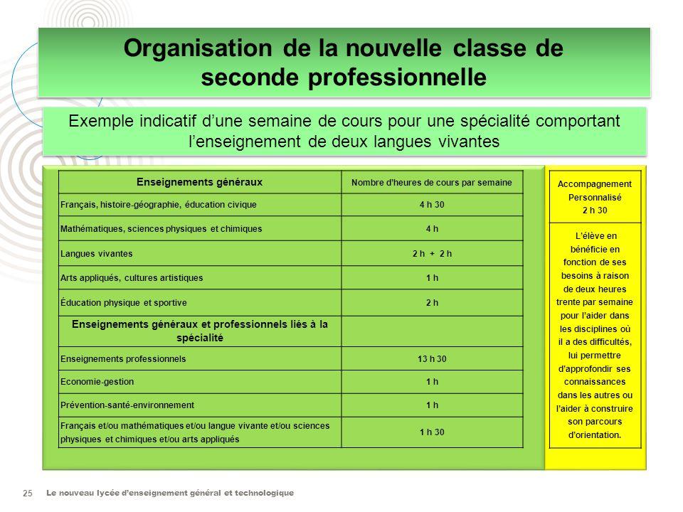 Le nouveau lycée denseignement général et technologique 25 Organisation de la nouvelle classe de seconde professionnelle Organisation de la nouvelle c