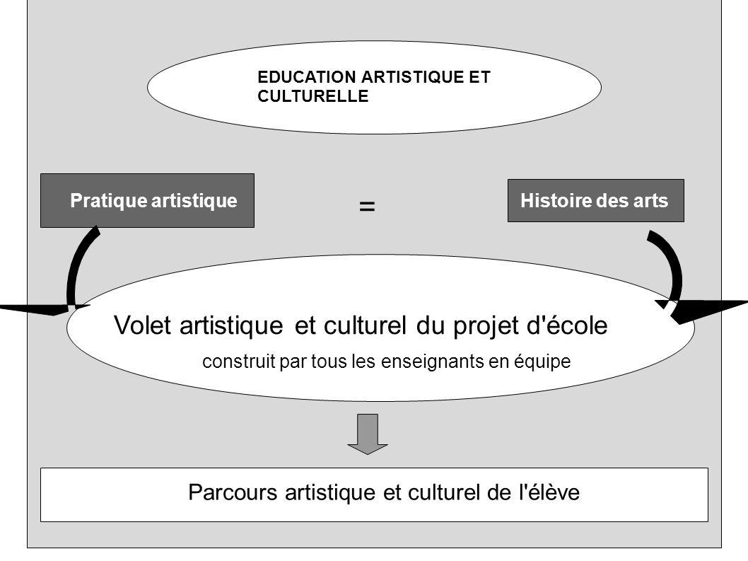 EDUCATION ARTISTIQUE ET CULTURELLE = Pratique artistiqueHistoire des arts Volet artistique et culturel du projet d'école construit par tous les enseig