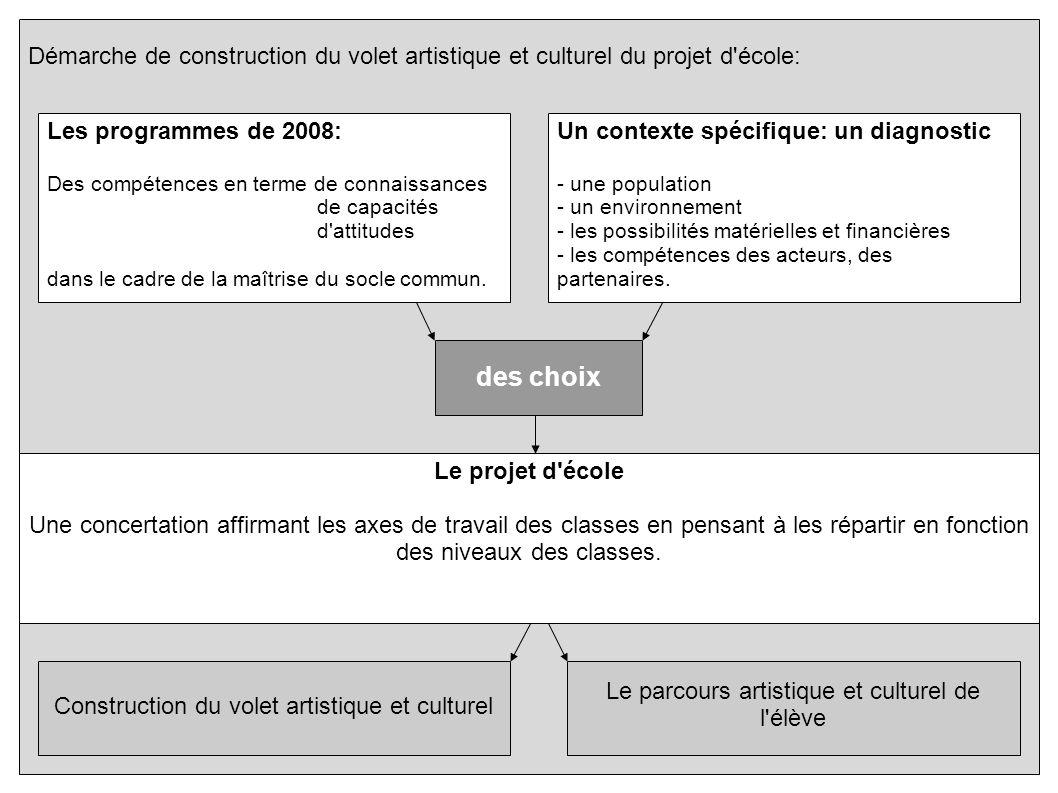 Démarche de construction du volet artistique et culturel du projet d'école: Les programmes de 2008: Des compétences en terme de connaissances de capac