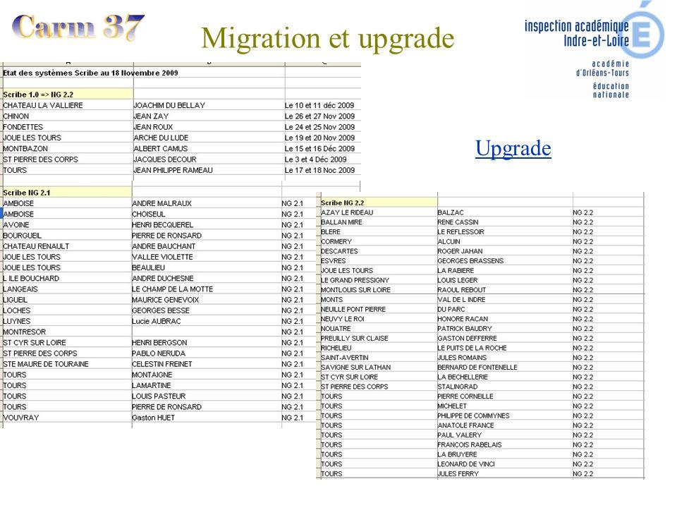 Migration et upgrade Upgrade