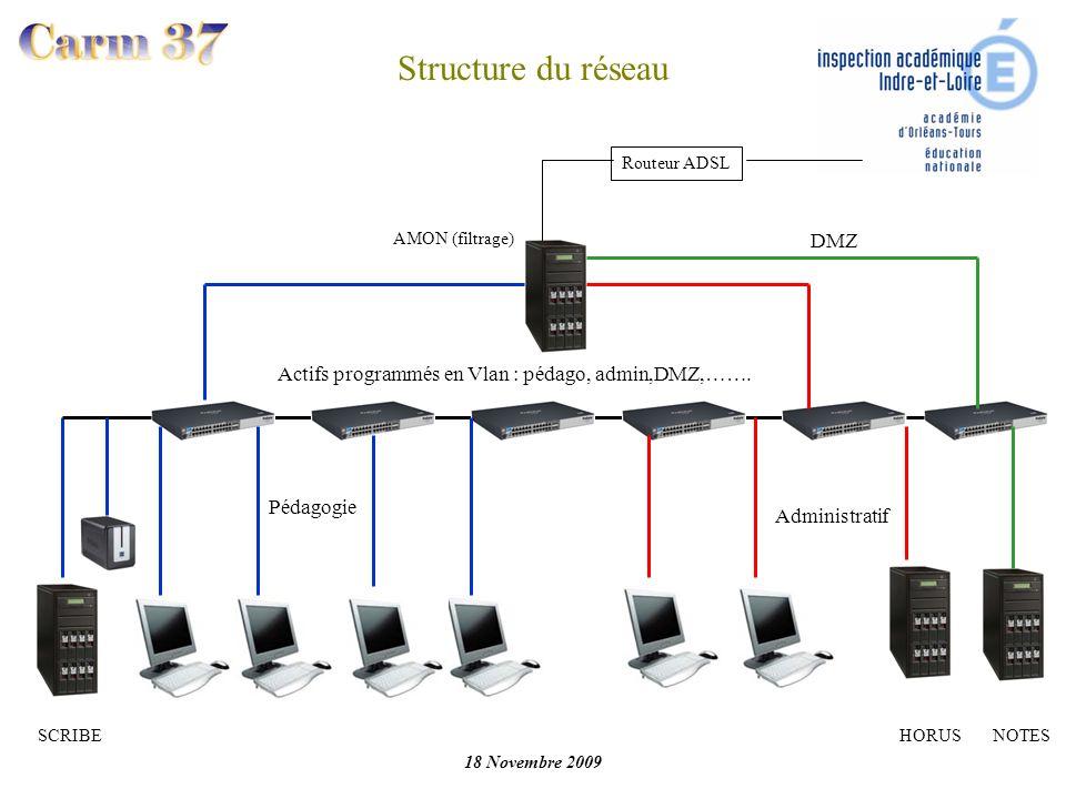 18 Novembre 2009 Structure du réseau Routeur ADSL AMON (filtrage) Actifs programmés en Vlan : pédago, admin,DMZ,……. SCRIBEHORUSNOTES Pédagogie Adminis