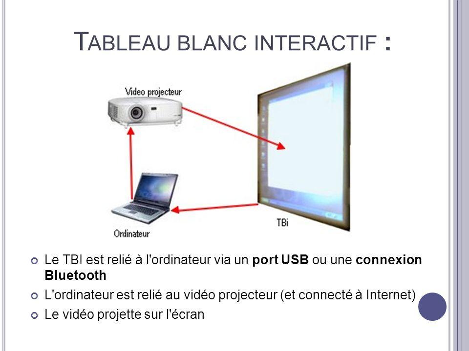 T ABLEAU BLANC INTERACTIF : Le TBI est relié à l'ordinateur via un port USB ou une connexion Bluetooth L'ordinateur est relié au vidéo projecteur (et
