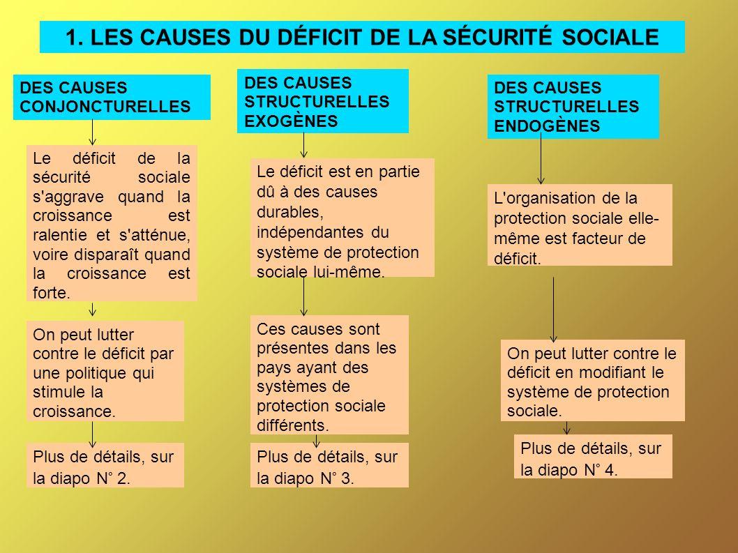 1. LES CAUSES DU DÉFICIT DE LA SÉCURITÉ SOCIALE DES CAUSES CONJONCTURELLES DES CAUSES STRUCTURELLES EXOGÈNES DES CAUSES STRUCTURELLES ENDOGÈNES Le déf