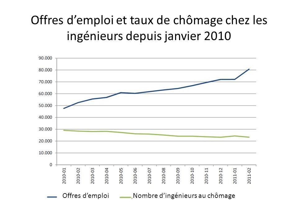 Offres demploi et taux de chômage chez les ingénieurs depuis janvier 2010 Offres demploi Nombre dingénieurs au chômage