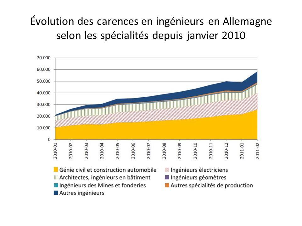 Évolution des carences en ingénieurs en Allemagne selon les spécialités depuis janvier 2010