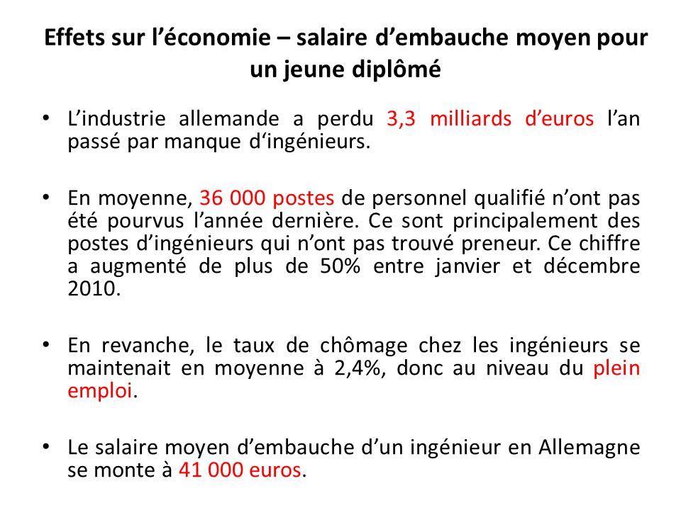 Effets sur léconomie – salaire dembauche moyen pour un jeune diplômé Lindustrie allemande a perdu 3,3 milliards deuros lan passé par manque dingénieurs.