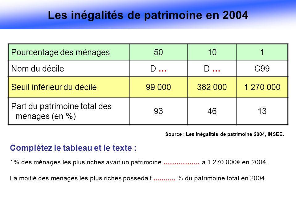 Pourcentage des ménages50101 Nom du décileD … C99 Seuil inférieur du décile99 000382 0001 270 000 Part du patrimoine total des ménages (en %) 934613 Source : Les inégalités de patrimoine 2004, INSEE.