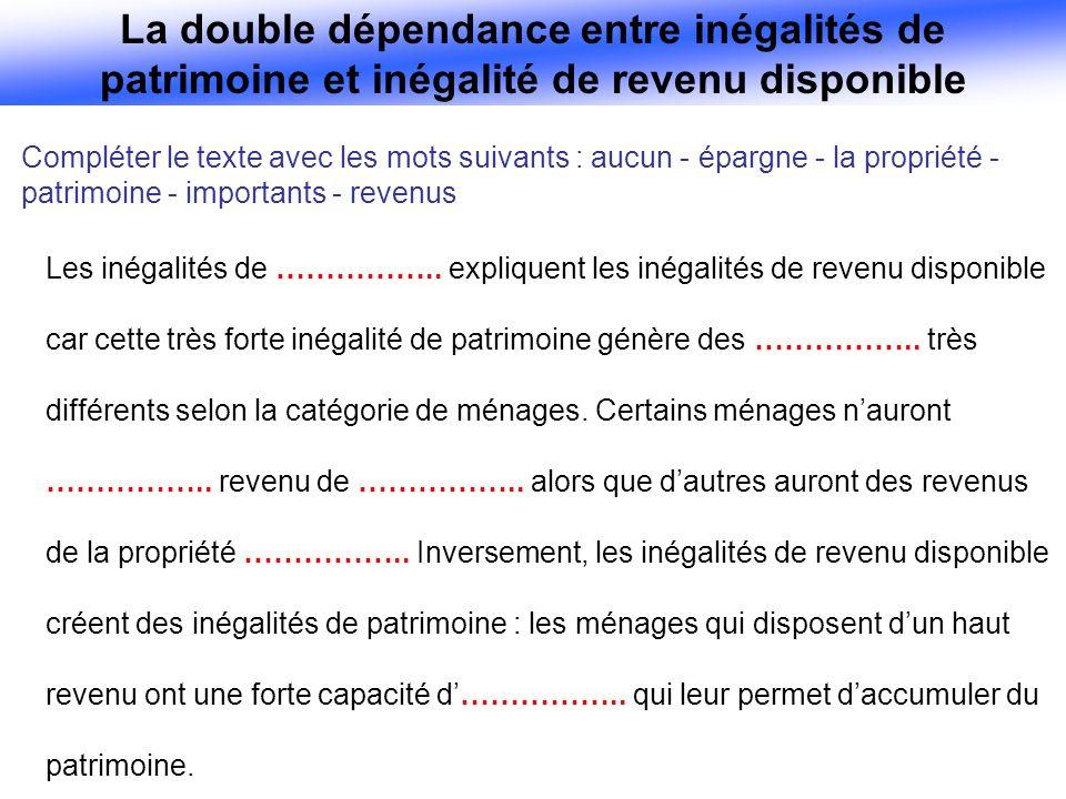Compléter le texte avec les mots suivants : aucun - épargne - la propriété - patrimoine - importants - revenus Les inégalités de ……………..
