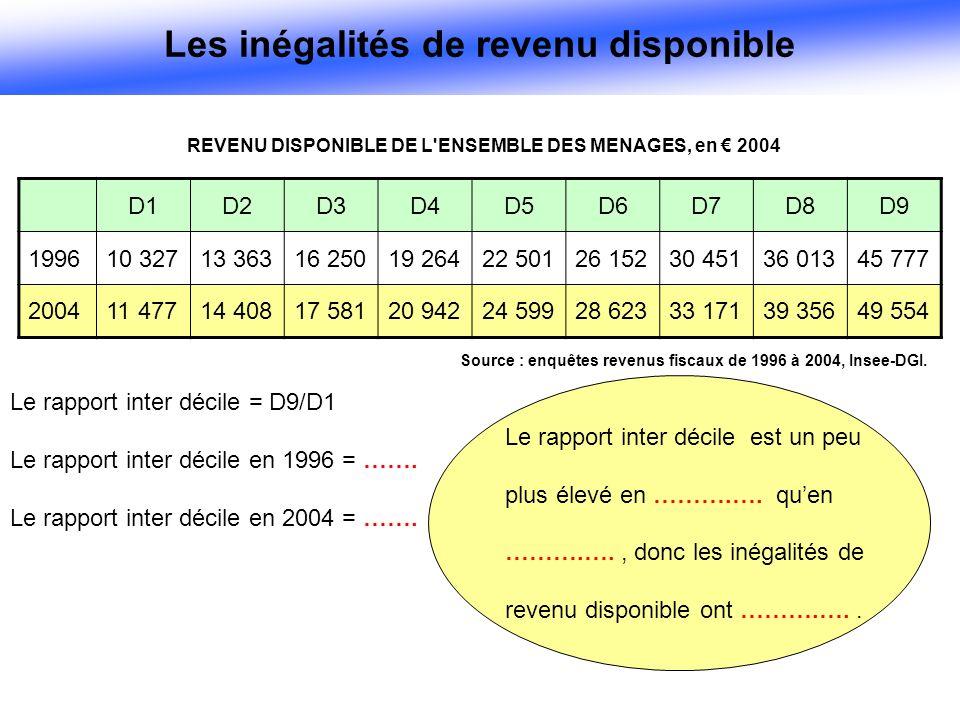 REVENU DISPONIBLE DE L ENSEMBLE DES MENAGES, en 2004 Source : enquêtes revenus fiscaux de 1996 à 2004, Insee-DGI.