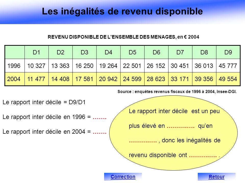 REVENU DISPONIBLE DE L'ENSEMBLE DES MENAGES, en 2004 Source : enquêtes revenus fiscaux de 1996 à 2004, Insee-DGI. Le rapport inter décile = D9/D1 Le r
