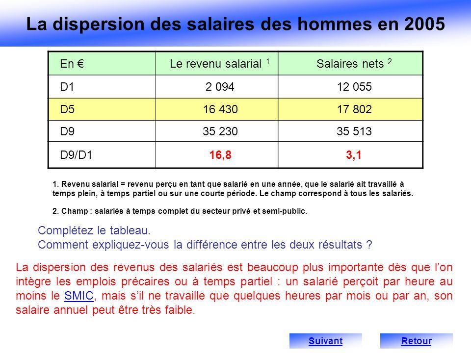 1. Revenu salarial = revenu perçu en tant que salarié en une année, que le salarié ait travaillé à temps plein, à temps partiel ou sur une courte péri