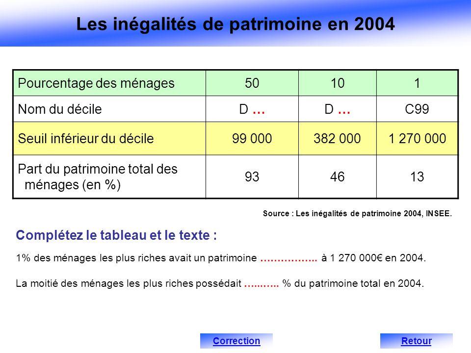 Pourcentage des ménages50101 Nom du décileD … C99 Seuil inférieur du décile99 000382 0001 270 000 Part du patrimoine total des ménages (en %) 934613 S