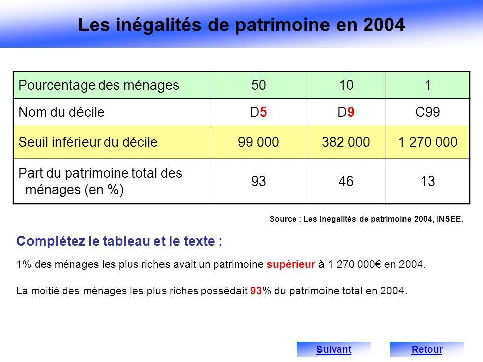 Pourcentage des ménages50101 Nom du décileD5D5D9D9C99 Seuil inférieur du décile99 000382 0001 270 000 Part du patrimoine total des ménages (en %) 9346