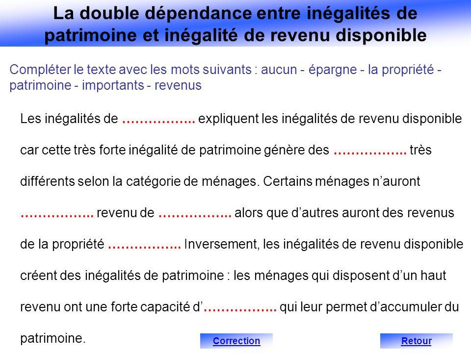 Compléter le texte avec les mots suivants : aucun - épargne - la propriété - patrimoine - importants - revenus Les inégalités de …………….. expliquent le
