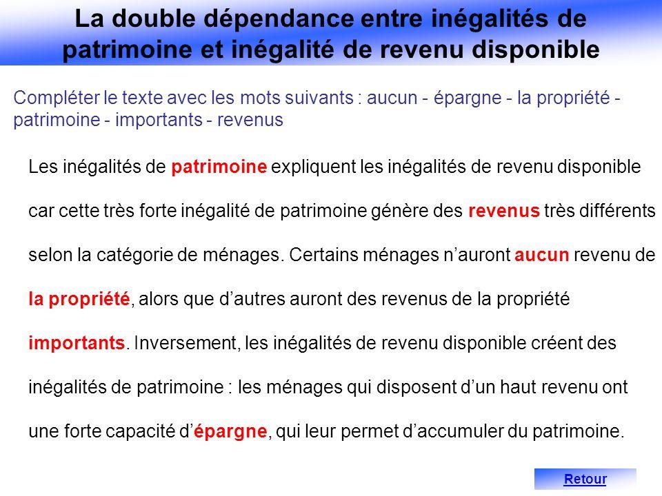 Compléter le texte avec les mots suivants : aucun - épargne - la propriété - patrimoine - importants - revenus Les inégalités de patrimoine expliquent