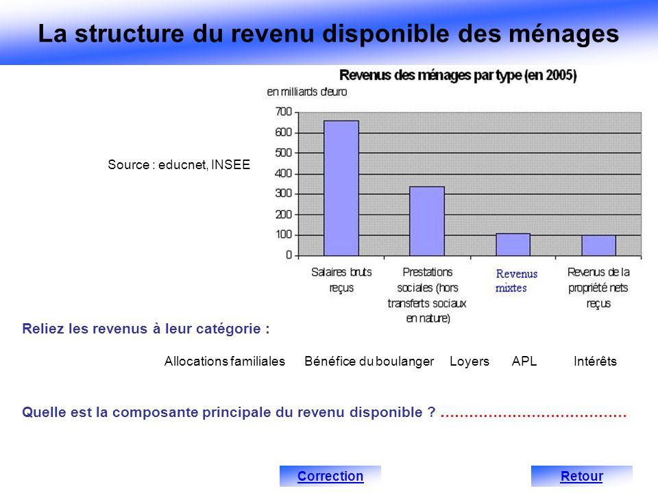 Quelle est la composante principale du revenu disponible ? ………………………………… Source : educnet, INSEE Reliez les revenus à leur catégorie : Allocations fam