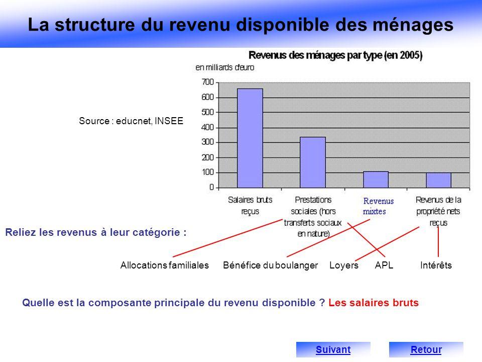 Quelle est la composante principale du revenu disponible ? Les salaires bruts Source : educnet, INSEE Reliez les revenus à leur catégorie : Allocation
