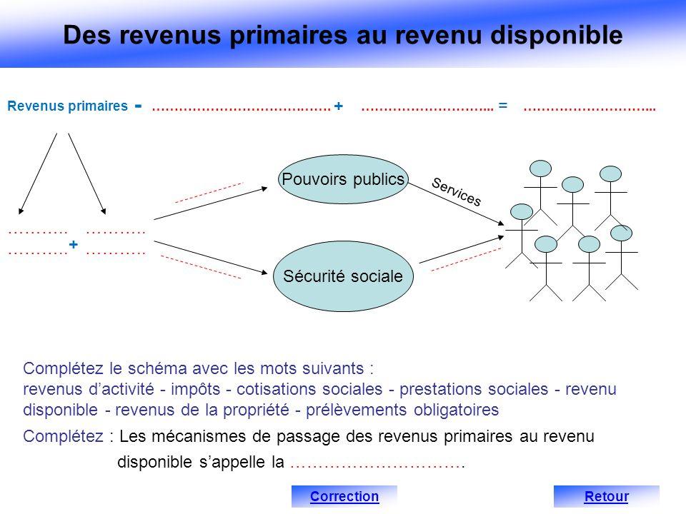 Complétez : Les mécanismes de passage des revenus primaires au revenu disponible sappelle la …………………………. Complétez le schéma avec les mots suivants :