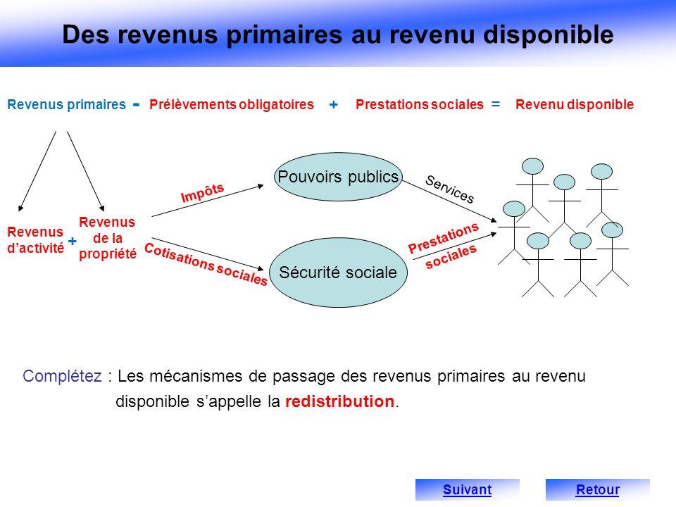 Complétez : Les mécanismes de passage des revenus primaires au revenu disponible sappelle la redistribution. Revenus dactivité Pouvoirs publics Sécuri
