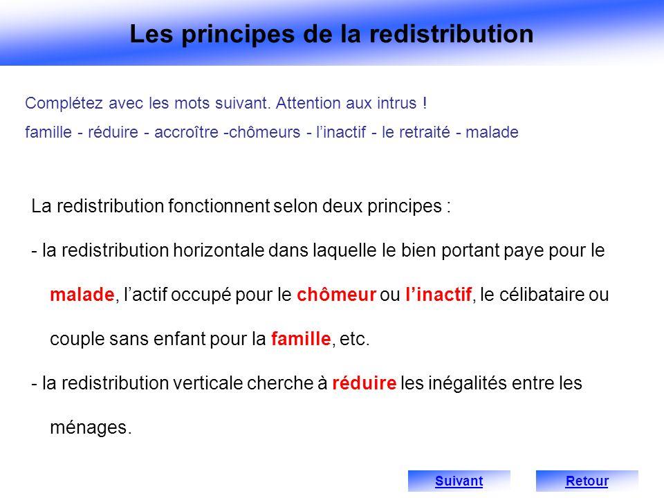 La redistribution fonctionnent selon deux principes : - la redistribution horizontale dans laquelle le bien portant paye pour le malade, lactif occupé