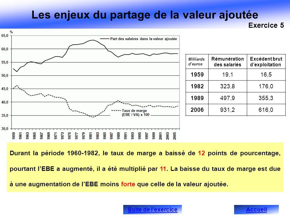Durant la période 1960-1982, le taux de marge a baissé de 12 points de pourcentage, pourtant lEBE a augmenté, il a été multiplié par 11. La baisse du