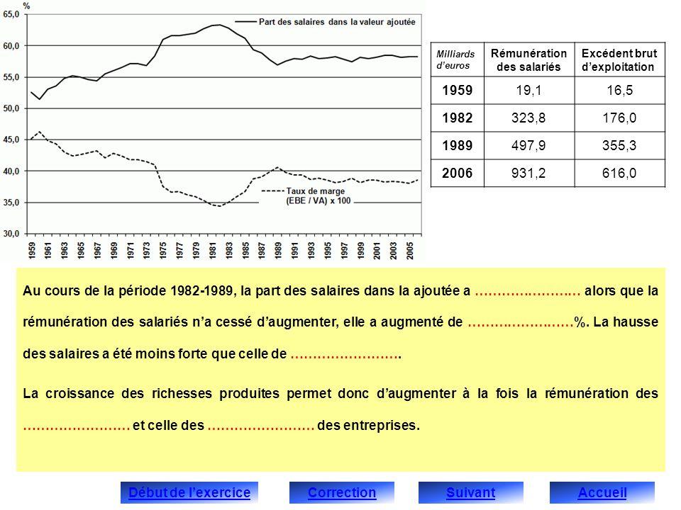 Au cours de la période 1982-1989, la part des salaires dans la ajoutée a …………………… alors que la rémunération des salariés na cessé daugmenter, elle a a