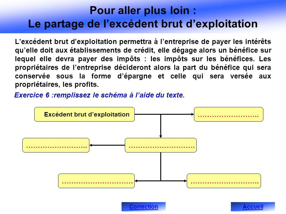Pour aller plus loin : Le partage de lexcédent brut dexploitation Lexcédent brut dexploitation permettra à lentreprise de payer les intérêts quelle do