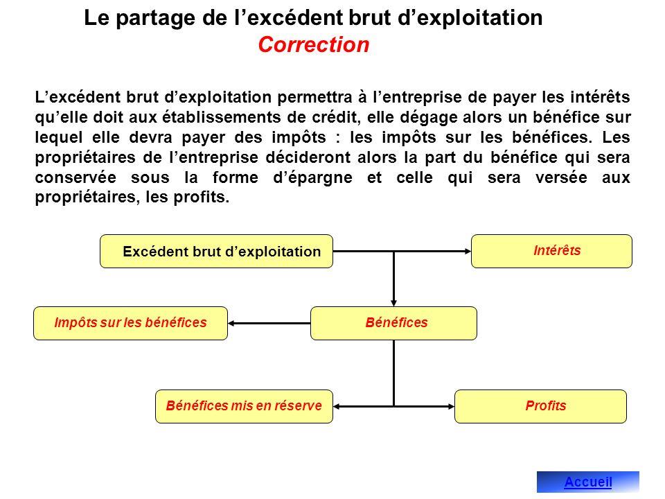 Le partage de lexcédent brut dexploitation Correction Lexcédent brut dexploitation permettra à lentreprise de payer les intérêts quelle doit aux établ
