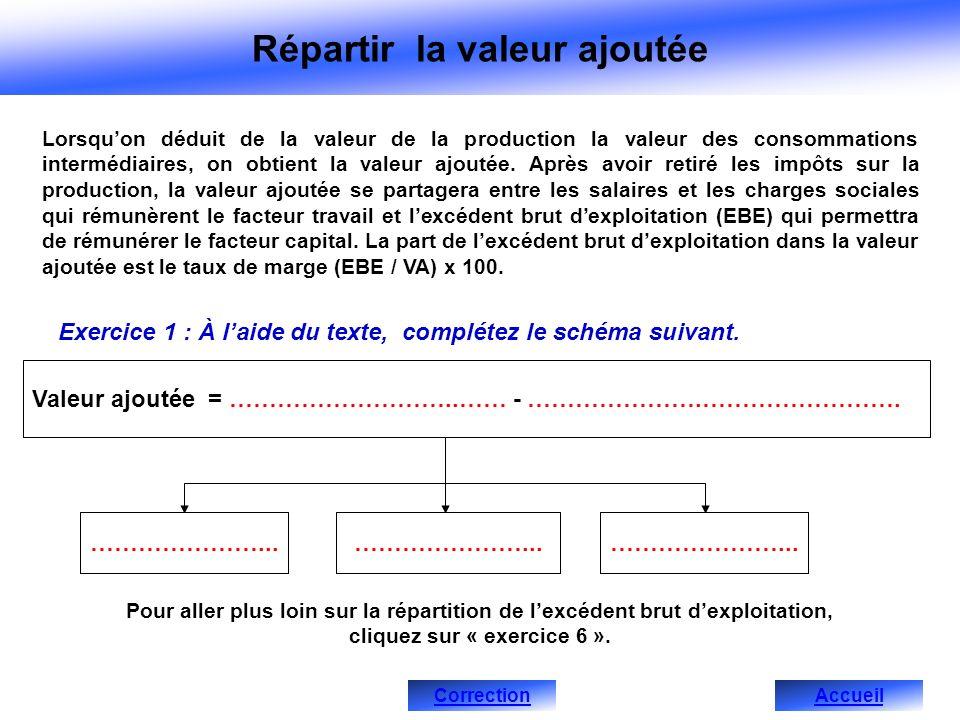 Répartir la valeur ajoutée Lorsquon déduit de la valeur de la production la valeur des consommations intermédiaires, on obtient la valeur ajoutée.