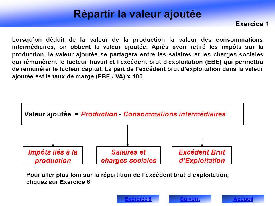 Répartir la valeur ajoutée Lorsquon déduit de la valeur de la production la valeur des consommations intermédiaires, on obtient la valeur ajoutée. Apr