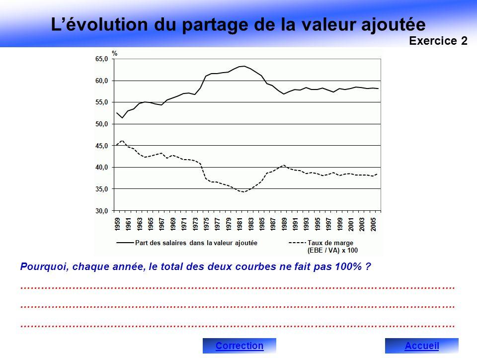 Lévolution du partage de la valeur ajoutée Pourquoi, chaque année, le total des deux courbes ne fait pas 100% .