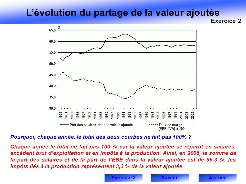Lévolution du partage de la valeur ajoutée Pourquoi, chaque année, le total des deux courbes ne fait pas 100% ? Chaque année le total ne fait pas 100