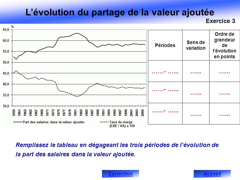 Lévolution du partage de la valeur ajoutée Périodes Sens de variation Ordre de grandeur de lévolution en points Remplissez le tableau en dégageant les trois périodes de lévolution de la part des salaires dans la valeur ajoutée.