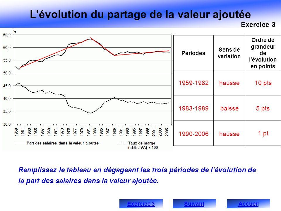 Lévolution du partage de la valeur ajoutée Périodes Sens de variation Ordre de grandeur de lévolution en points Remplissez le tableau en dégageant les