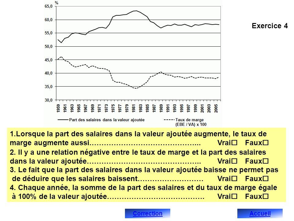 Correction de lexercice 4 1.Faux, entre 1959 et 1982, la part des salaires dans la valeur ajoutée augmente de 10 points de pourcentage tandis que le taux de marge baisse de 5 points de pourcentage, entre 1983 et 1989, elle baisse de 5 points et le taux de marge augmente de 6 points de pourcentage, entre 1990 et 2006 elle augmente de 1 point tandis que le taux de marge baisse de 2 points de pourcentage.