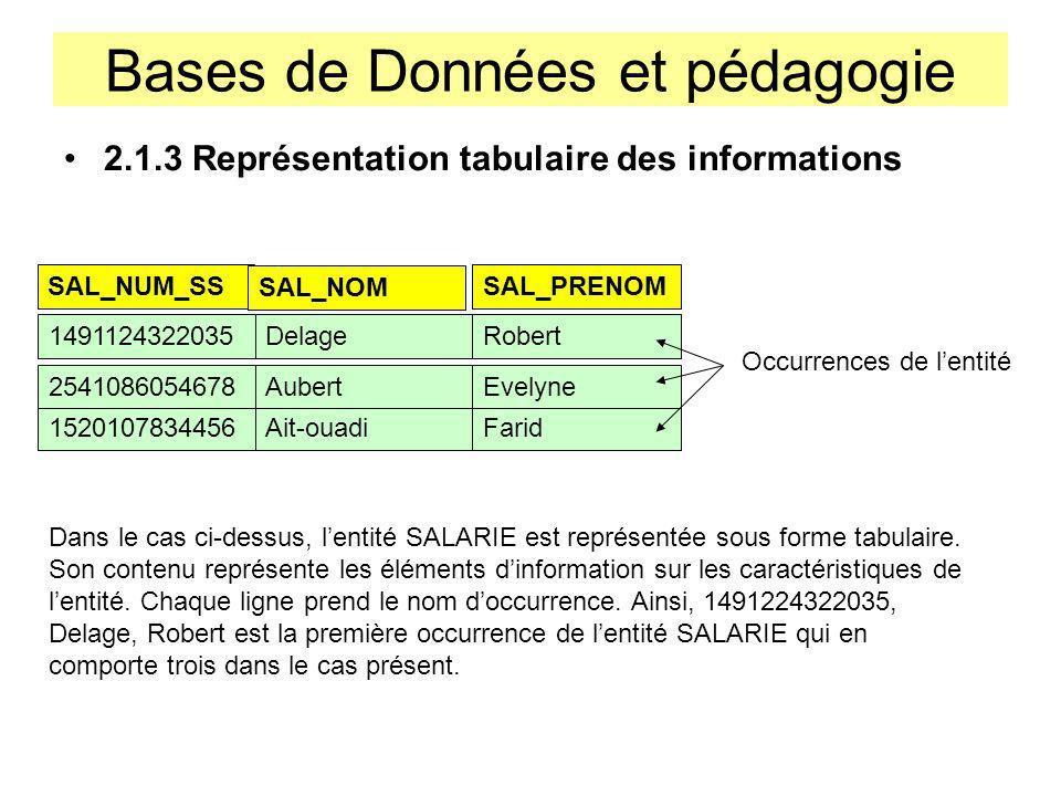 Bases de Données et pédagogie 2.1.3 Représentation tabulaire des informations SAL_NUM_SS SAL_NOM SAL_PRENOM 1491124322035DelageRobert 1520107834456Ait