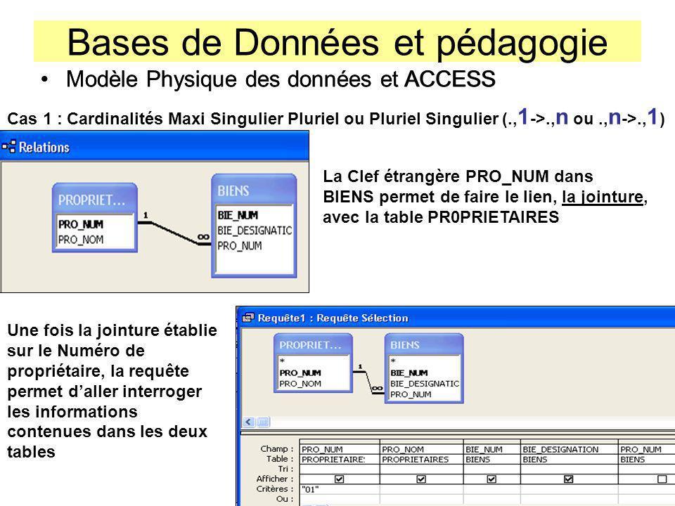 Bases de Données et pédagogie Modèle Physique des données et ACCESS Cas 1 : Cardinalités Maxi Singulier Pluriel ou Pluriel Singulier (., 1 ->., n ou.,