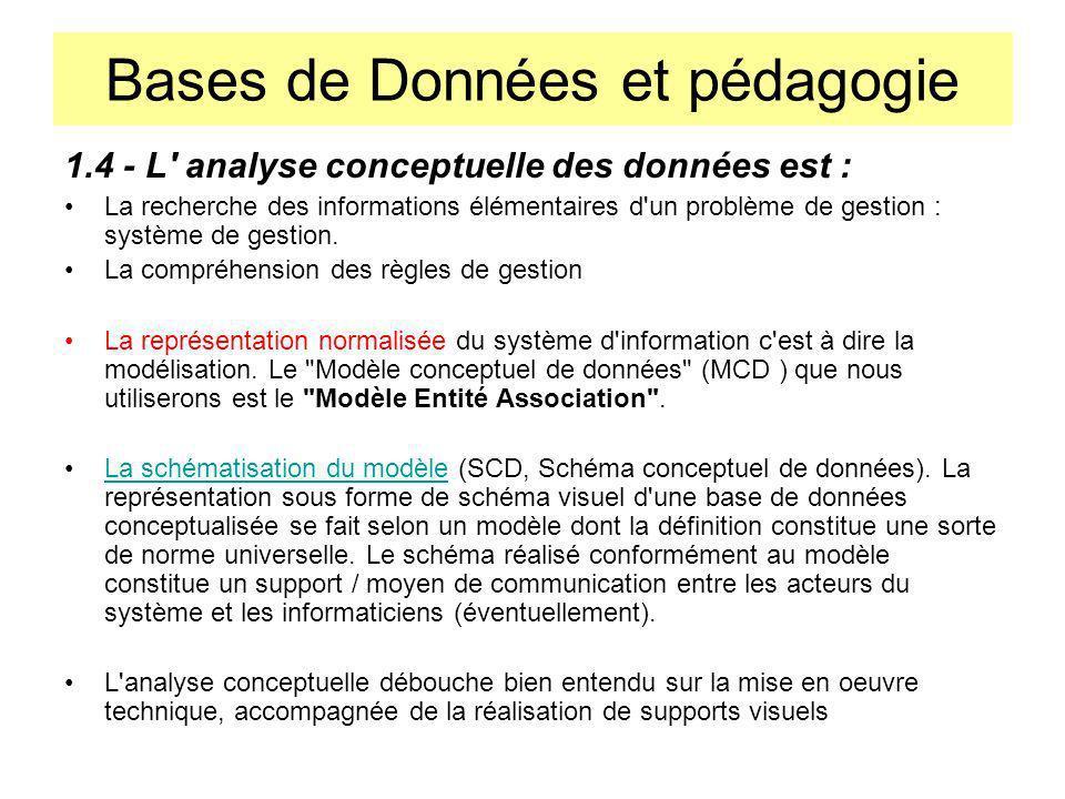 Bases de Données et pédagogie 3La méthode de construction dun MCD 3.1 La recherche des données de la base Il sagit de trouver et de définir : - les attributs ou propriétés des entités, - les attributs des associations, - les données calculées dont on peut avoir besoin.