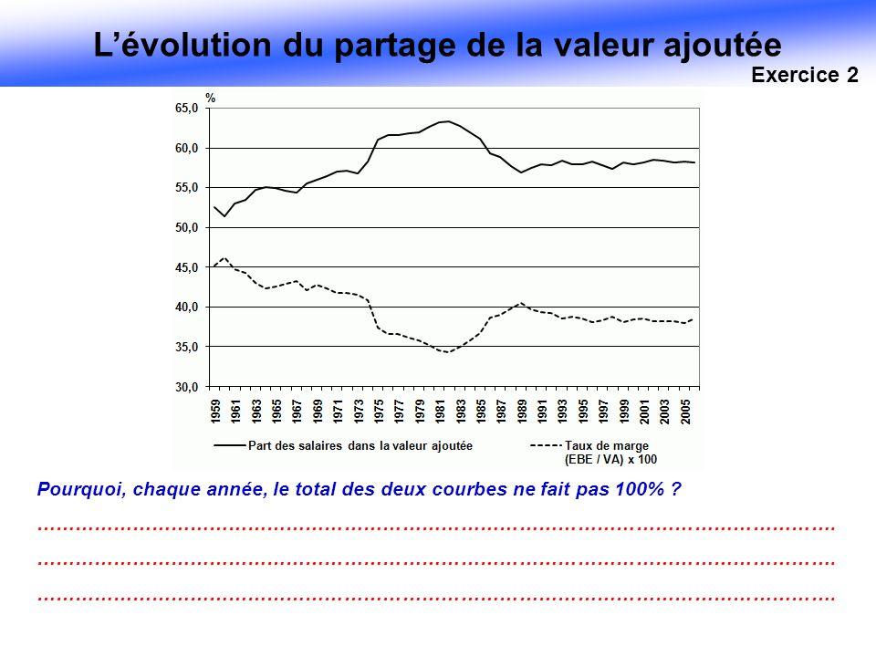 Lévolution du partage de la valeur ajoutée Pourquoi, chaque année, le total des deux courbes ne fait pas 100% ? ……………………………………………………………………………………………………